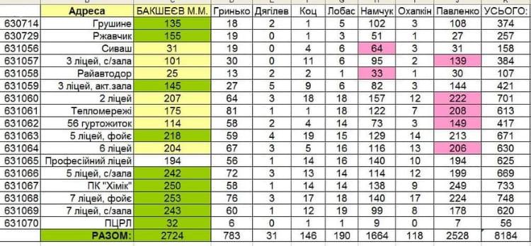 таблица выборов